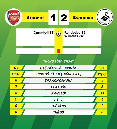 thong tin sau tran Arsenal vs Swansea