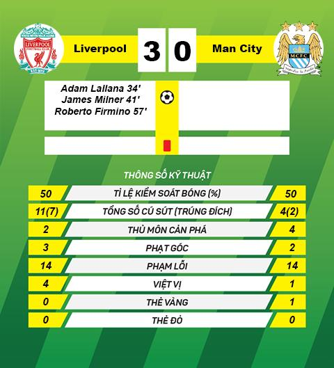 Thong so tran dau Liverpool 3-0 Man City