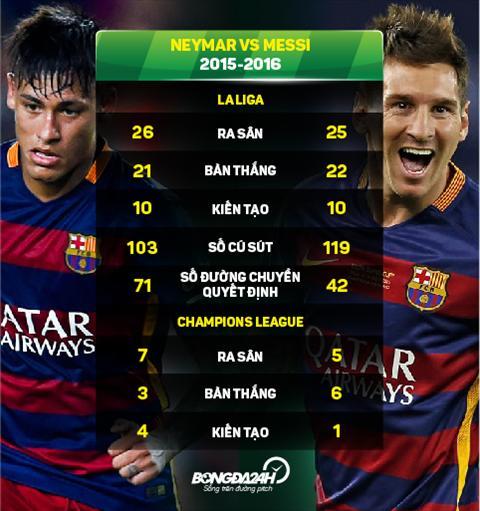 Tien dao Neymar co the thay the vi tri cua Messi hinh anh 2