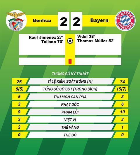 Vuot qua Benfica, Pep Guardiola dung ngang hang voi Sir Alex hinh anh