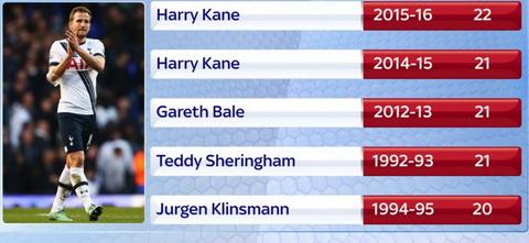 Harry Kane ghi ban hinh anh 2