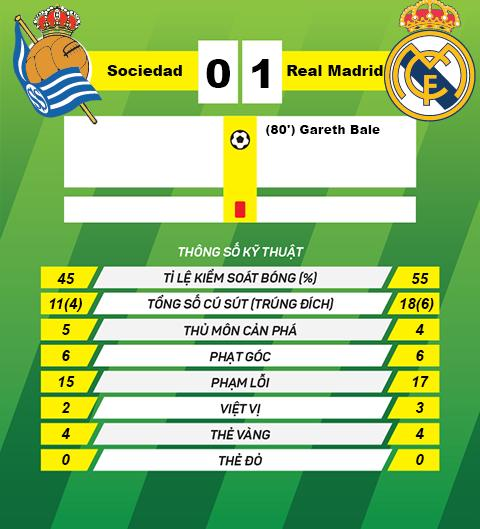 thong tin sau tran Real Sociedad vs Real Madrid