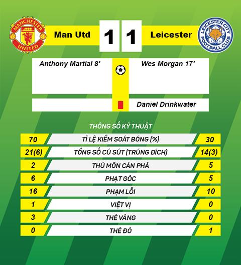 Thong so tran dau Man Utd 1-1 Leicester