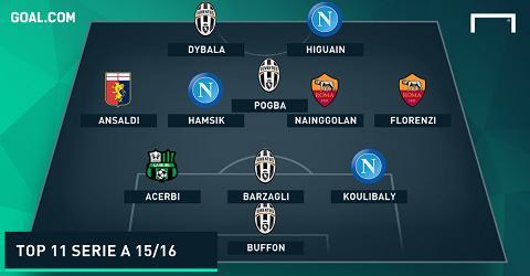 Juventus va Napoli ap dao DHTB Serie A 201516 hinh anh