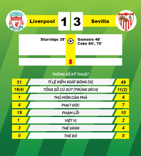 thong tin sau tran Liverpool vs Sevilla