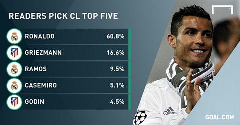 Tiền đạo Ronaldo xuất sắc nhất Champions League mùa này