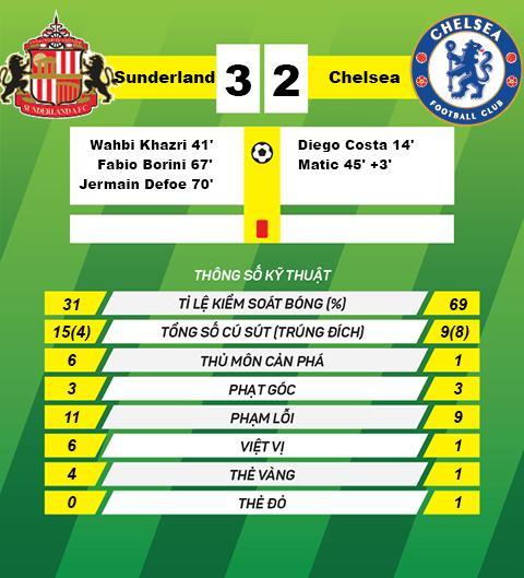 Du am Sunderland 3-2 Chelsea Ngay chia tay buon cua John Terry hinh anh 3