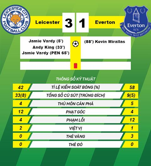 Du am Leicester 3-1 Everton Nha vo dich xung dang hinh anh 3