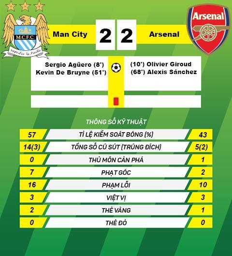 Nhung dieu rut ra tu tran cau hap dan Man City 2-2 Arsenal hinh anh 5