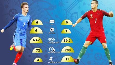 Cristiano Ronaldo vs Antoine Griezmann Cuoc chien quyet dinh ngoi vuong Euro 2016 hinh anh