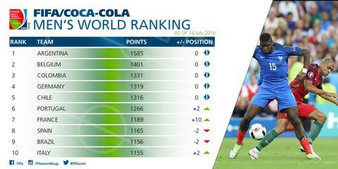 Argentina dan dau BXH FIFA hinh anh