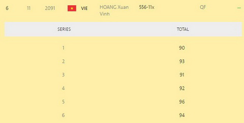 Thanh tich cua xa thu Hoang Xuan Vinh sau 6 luot ban vong loai.
