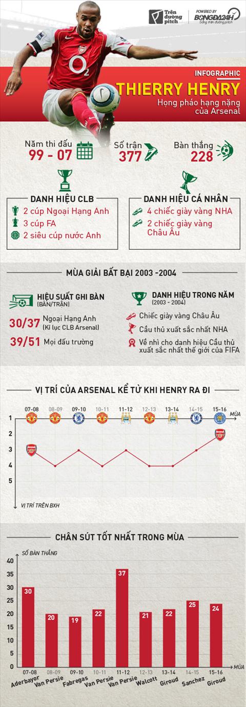 Thierry Henry: Hong phao hang nang cua Arsenal4