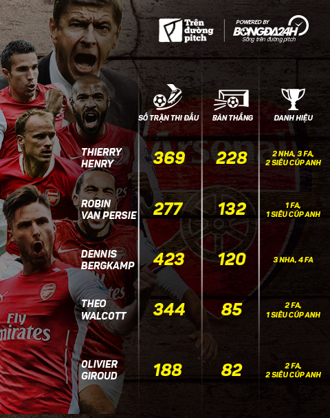 Infographic Cac chan sut Arsenal duoi thoi Wenger hinh anh