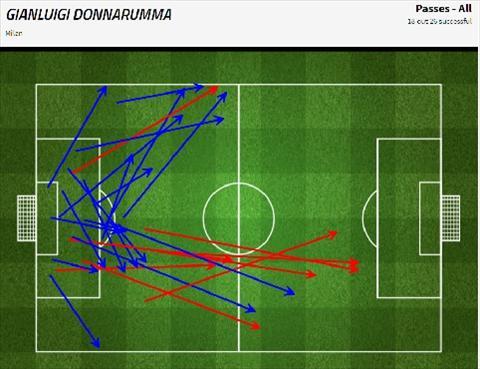 Gianluigi Donnarumma Niem tin cua Rossoneri va Azzurri hinh anh 8