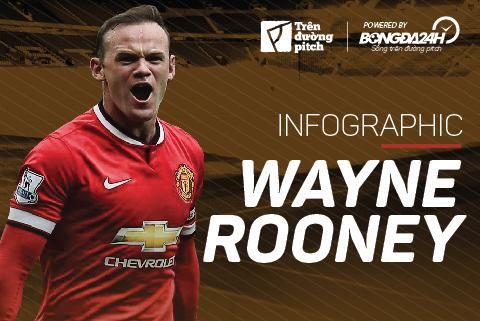 Infographic: Nhìn lại 20 năm sự nghiệp của Wayne Rooney