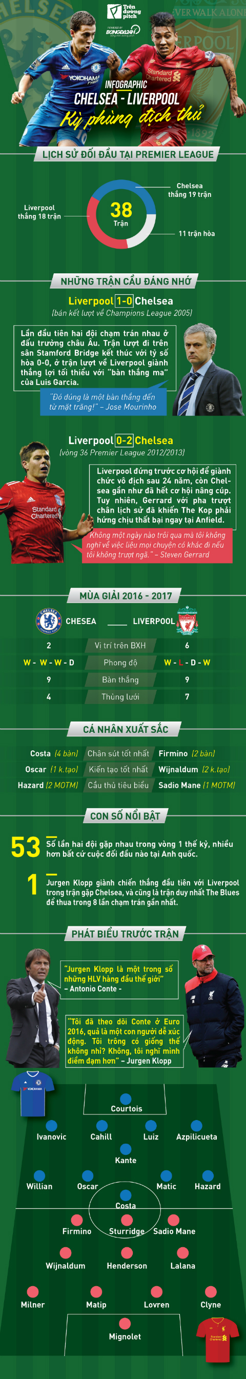Infographic: Chelsea - Liverpool: Ky phung dich thu4