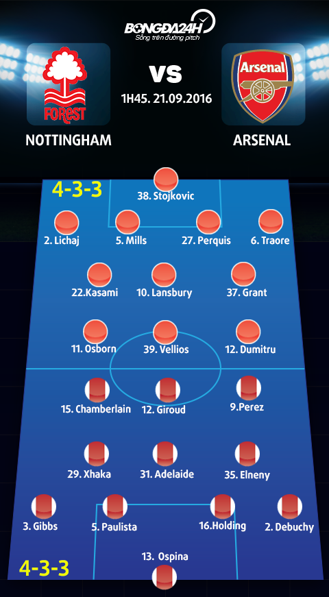 Nottingham Forest vs Arsenal (01h45 ngay 2109) Cho doi dong dat! hinh anh 4