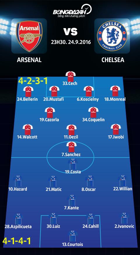 Arsenal vs Chelsea (23h30 ngay 249) Cho Phao thu pha dop derby hinh anh 5