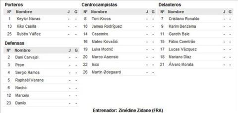 Nghi van Zidane lai bi ep dung Odegaard o Champions League hinh anh 2