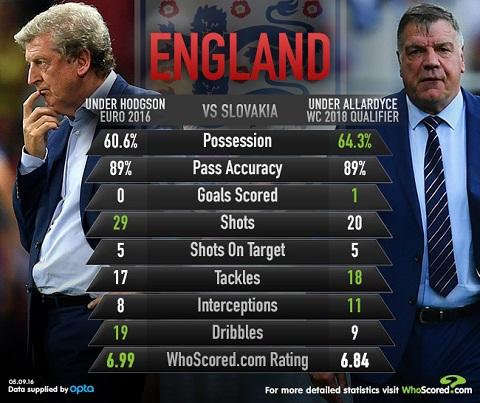 Slovakia 0-1 Anh Sam Allardyce chua giup Tam su lot xac hinh anh 2