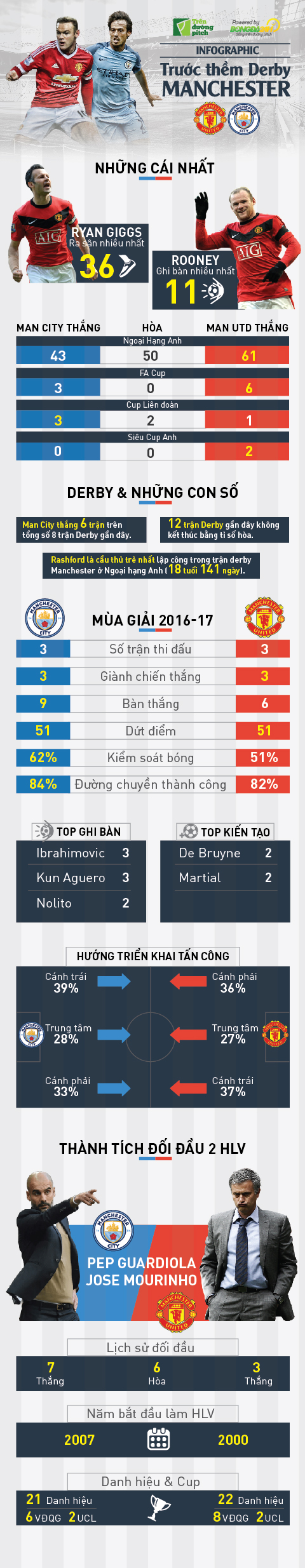 Infographic: Truoc them dai chien thanh Manchester3