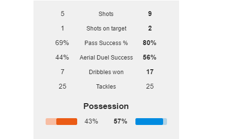 Du am Liverpool 1-0 Man City Nhung con so vo nghia hinh anh 2