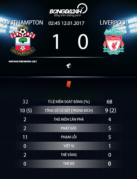 Southampton 1-0 Liverpool Them mot ngay that vong cua The Kop hinh anh