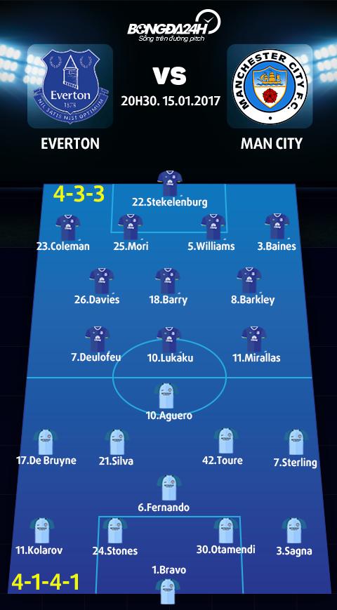 Everton vs Man City (20h30 ngay 151) Tran cau bao tap hinh anh 3