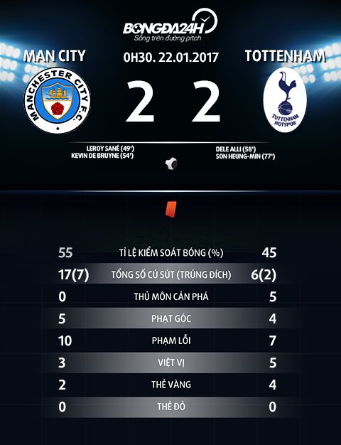 Man City 2-2 Tottenham Co Guardiola, co bong da vi nghe thuat hinh anh 4
