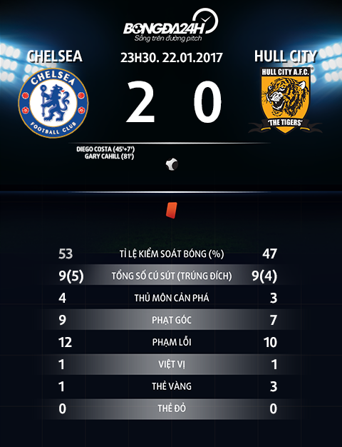 Du am Chelsea 2-0 Hull Co may toan dien cua Conte hinh anh 4