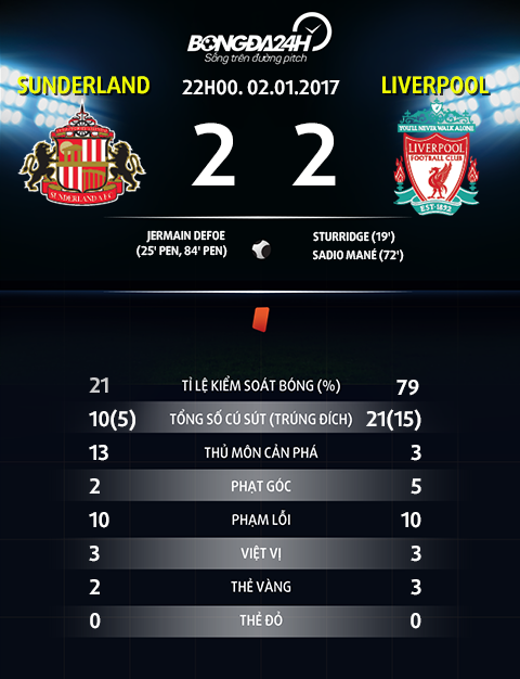 Thong so sau tran dau Sunderland vs Liverpool