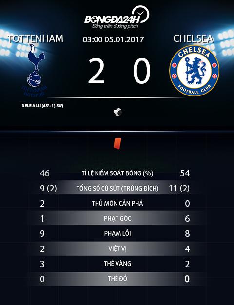 Du am Tottenham 2-0 Chelsea Khi 3-5-2 khac che 3-4-3 hinh anh 4