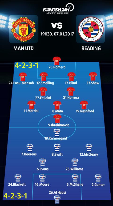MU vs Reading (19h30 ngay 71) Ngay cua nhung hoai niem hinh anh 3