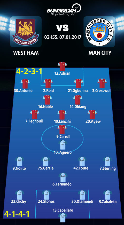 West Ham vs Man City (02h55 ngay 71) Thuoc do tham vong hinh anh 4