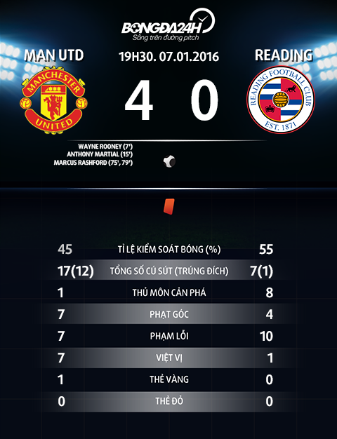 Thong so tran dau Man Utd 4-0 Reading