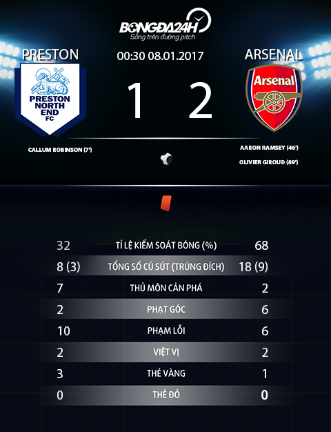 Thong so tran dau Preston 1-2 Arsenal