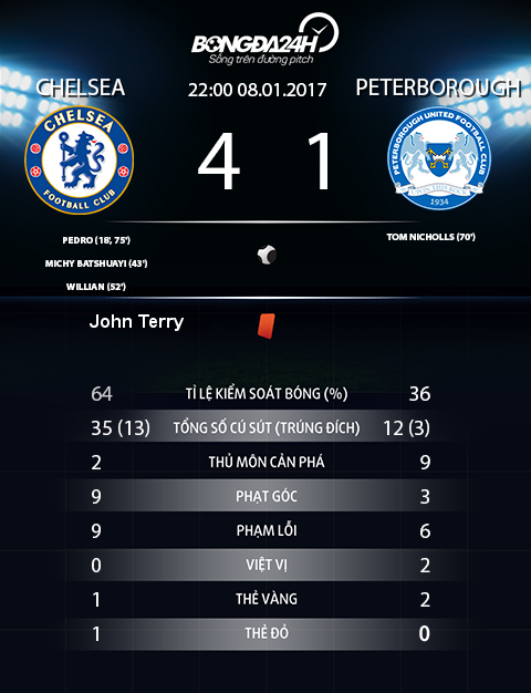 Chelsea 4-1 Peterborough Buoi tap nhe o dau truong FA Cup hinh anh 5