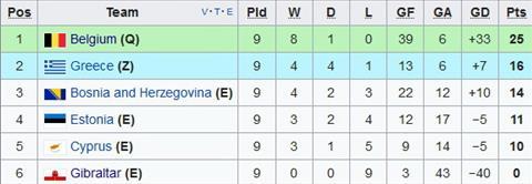 Nhan dinh Hy Lap vs Gibraltar 01h45 ngay 1110 (VL World Cup 2018) hinh anh 2