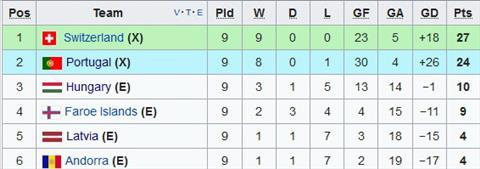 Nhan dinh Latvia vs Andorra 01h45 ngay 1110 (VL World Cup 2018) hinh anh 2