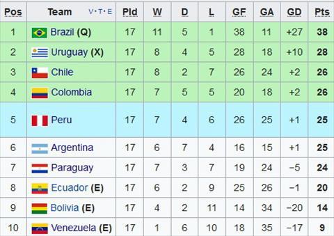 Nhan dinh Paraguay vs Venezuela 06h30 ngay 1110 (VL World Cup 2018) hinh anh 2