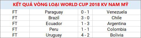 Ket qua bong da ngay 1110 World Cup khong the thieu Messi hinh anh 2
