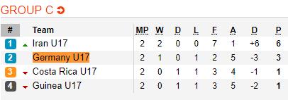 Nhan dinh U17 Costa Rica vs U17 Iran 18h30 ngay 1310 (VCK U17 World Cup 2017) hinh anh 2