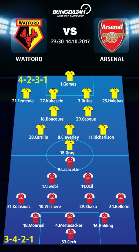Doi hinh du kien Watford vs Arsenal
