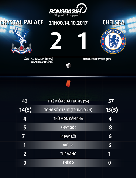 Thong so tran dau Crystal Palace vs Chelsea