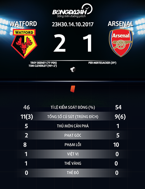 Arsene Wenger, nghe si thi khong the vo dich! hinh anh 3