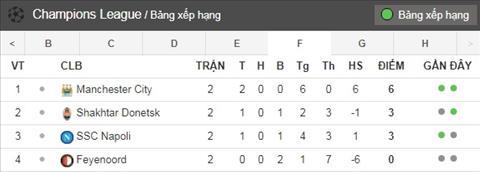Xep hang bang F Champions League sau 2 luot tran