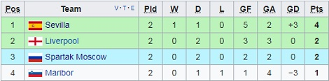 Spartak Moscow vs Sevilla