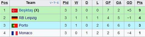 Bang G Champions League 201718 Monaco lai thua, RB Leipzig thang thuyet phuc hinh anh 2