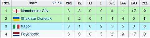 Ket qua vong bang Champions League 201718 hom nay (1810) hinh anh 2
